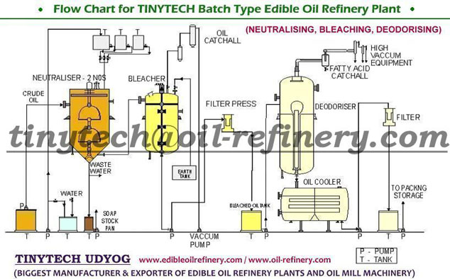 process flow diagram refinery plant process flow diagram of water treatment plant